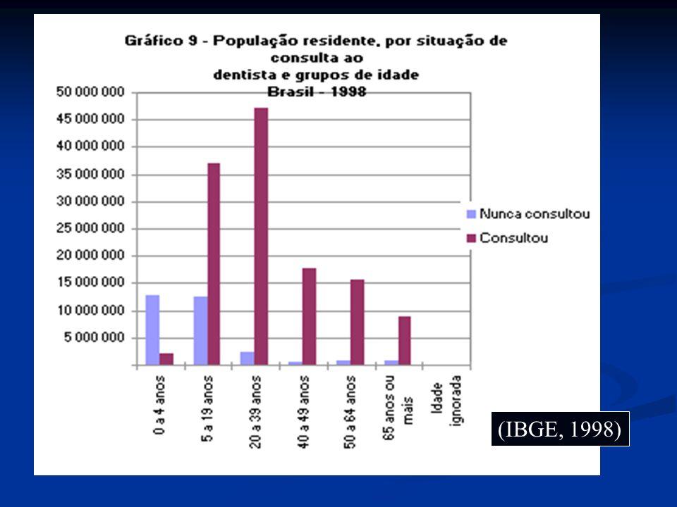 BASTING, 1999 Comparação de custo de um selamento oclusal realizado por dentista e THD (em dólares).