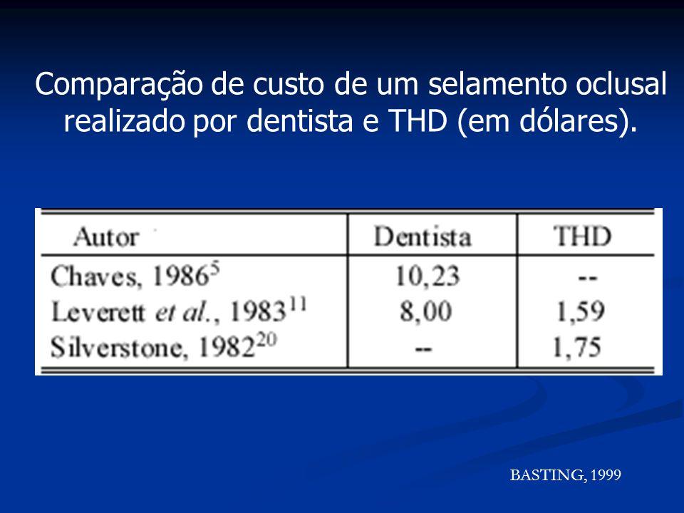 Auxiliar de Consultório Dental Auxiliar o cirurgião-dentista e o THD junto à cadeira operatória Auxiliar o cirurgião-dentista e o THD junto à cadeira operatória (CFO, 1993) Auxiliar e instrumentar os profissionais nas intervenções clínicas, inclusive em ambientes hospitalares.