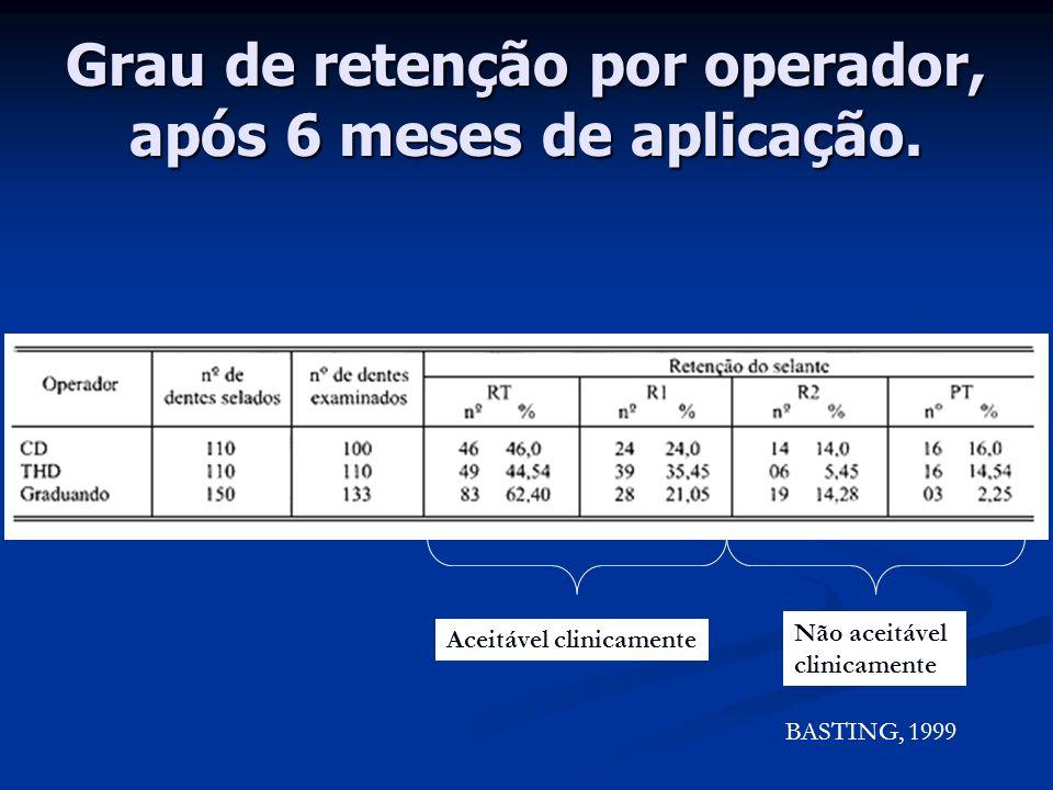 Auxiliar de Consultório Dental Promover isolamento do campo operatório Promover isolamento do campo operatório (CFO, 1993) Ø P.L.