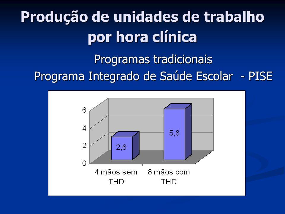 Técnico em Higiene Dental Compete ao THD: (CFO, 1993) Participar do treinamento de ACD s Participar do treinamento de ACD s Participar do treinamento e capacitação de Auxiliar em Saúde Bucal, e de agentes multiplicadores das ações de promoção à saúde P.L.