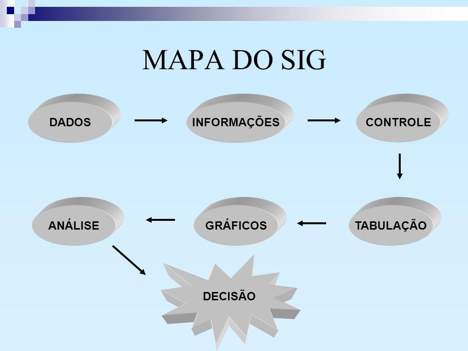 MAPA DO SIG DADOSINFORMAÇÕESCONTROLE TABULAÇÃOGRÁFICOSANÁLISE DECISÃO