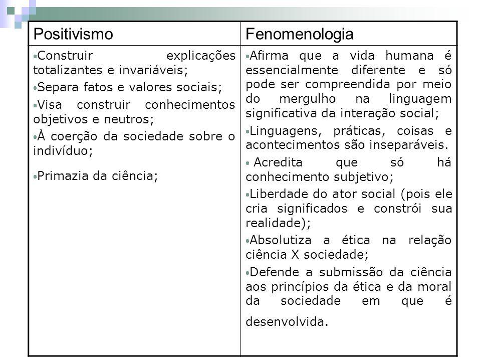 PositivismoFenomenologia Construir explicações totalizantes e invariáveis; Separa fatos e valores sociais; Visa construir conhecimentos objetivos e ne