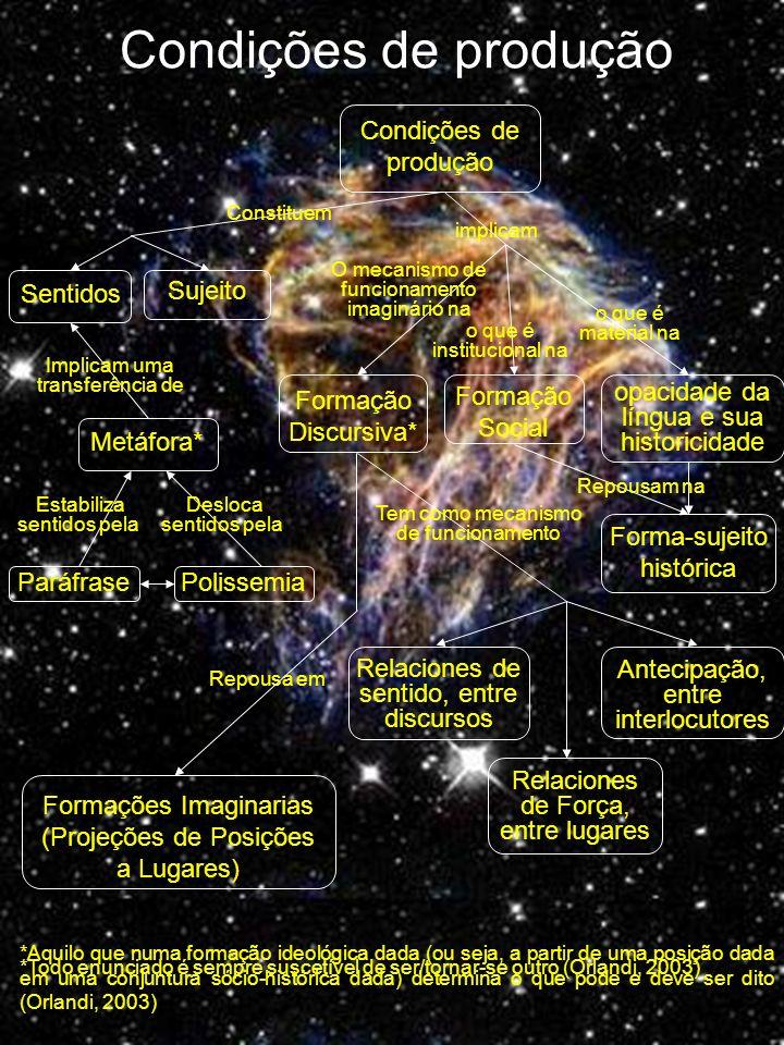 Condições de produção Polissemia Condições de produção Sujeito Sentidos Constituem Formação Social Formação Discursiva* implicam O mecanismo de funcio