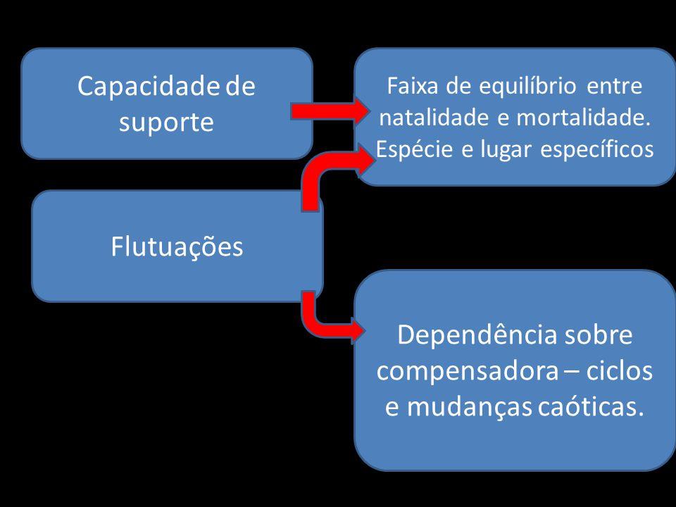 Capacidade de suporte Faixa de equilíbrio entre natalidade e mortalidade. Espécie e lugar específicos Dependência sobre compensadora – ciclos e mudanç