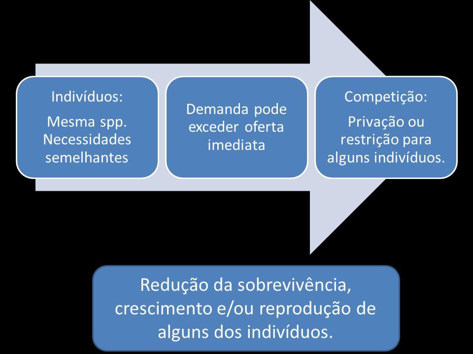 Indivíduos: Mesma spp. Necessidades semelhantes Demanda pode exceder oferta imediata Competição: Privação ou restrição para alguns indivíduos. Redução