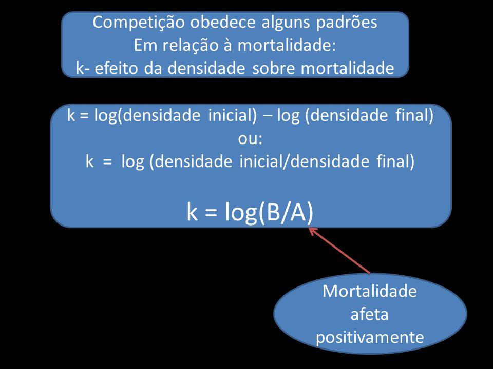 Competição obedece alguns padrões Em relação à mortalidade: k- efeito da densidade sobre mortalidade k = log(densidade inicial) – log (densidade final
