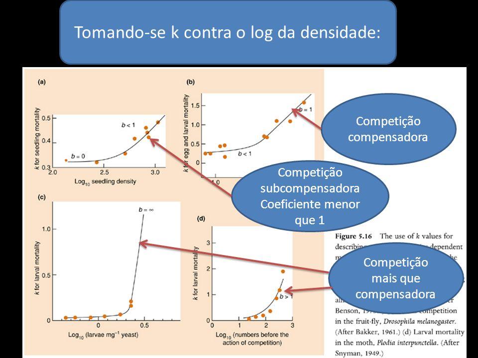 Tomando-se k contra o log da densidade: Competição subcompensadora Coeficiente menor que 1 Competição compensadora Competição mais que compensadora