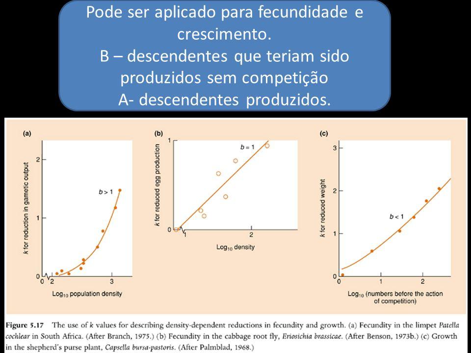 Pode ser aplicado para fecundidade e crescimento. B – descendentes que teriam sido produzidos sem competição A- descendentes produzidos.
