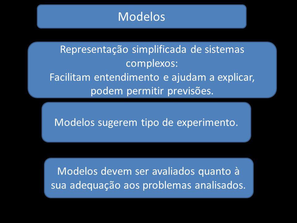 Modelos Representação simplificada de sistemas complexos: Facilitam entendimento e ajudam a explicar, podem permitir previsões. Modelos sugerem tipo d