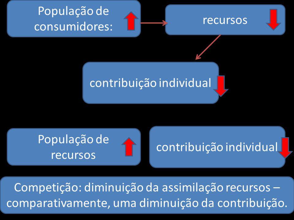 População de consumidores: recursos contribuição individual População de recursos contribuição individual Competição: diminuição da assimilação recurs