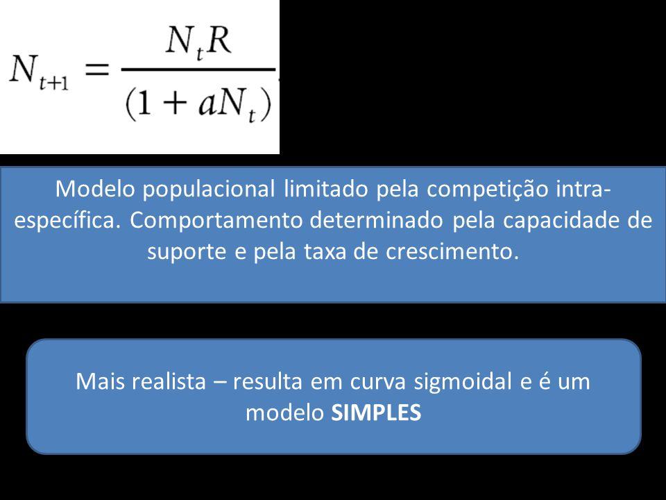 Modelo populacional limitado pela competição intra- específica. Comportamento determinado pela capacidade de suporte e pela taxa de crescimento. Mais