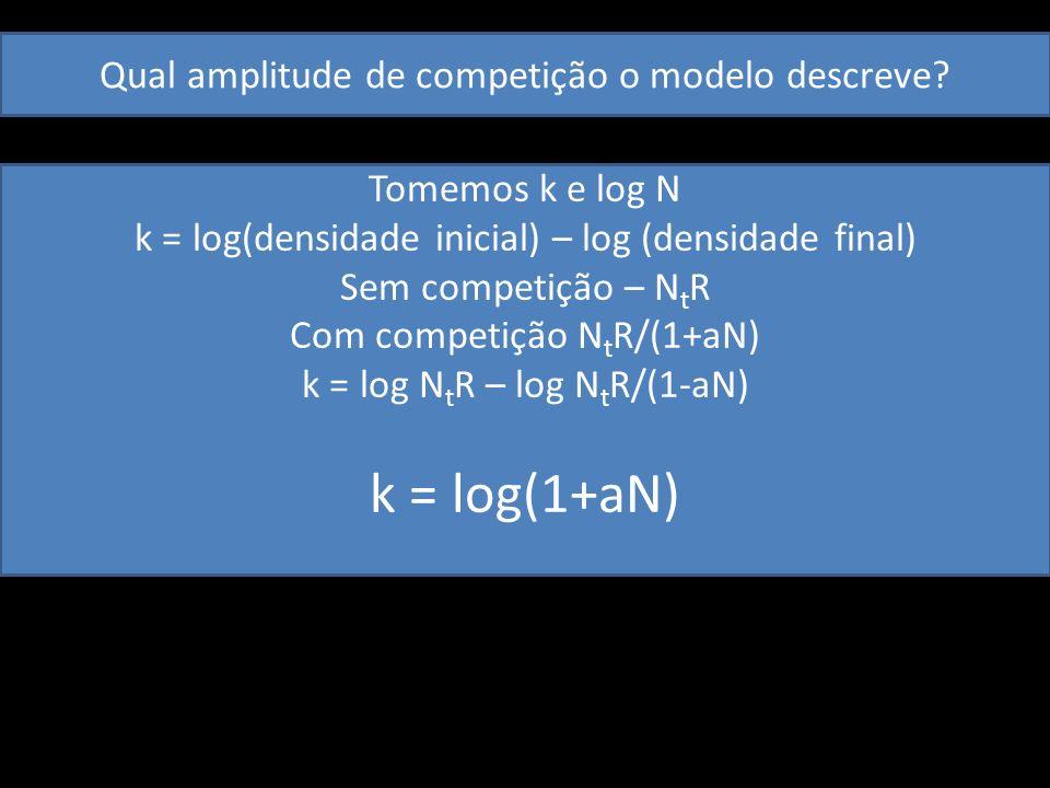 Qual amplitude de competição o modelo descreve? Tomemos k e log N k = log(densidade inicial) – log (densidade final) Sem competição – N t R Com compet