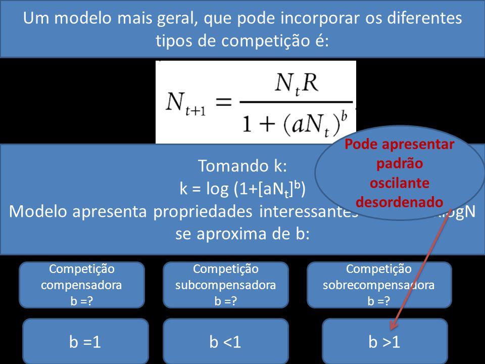 Um modelo mais geral, que pode incorporar os diferentes tipos de competição é: Tomando k: k = log (1+[aN t ] b ) Modelo apresenta propriedades interes