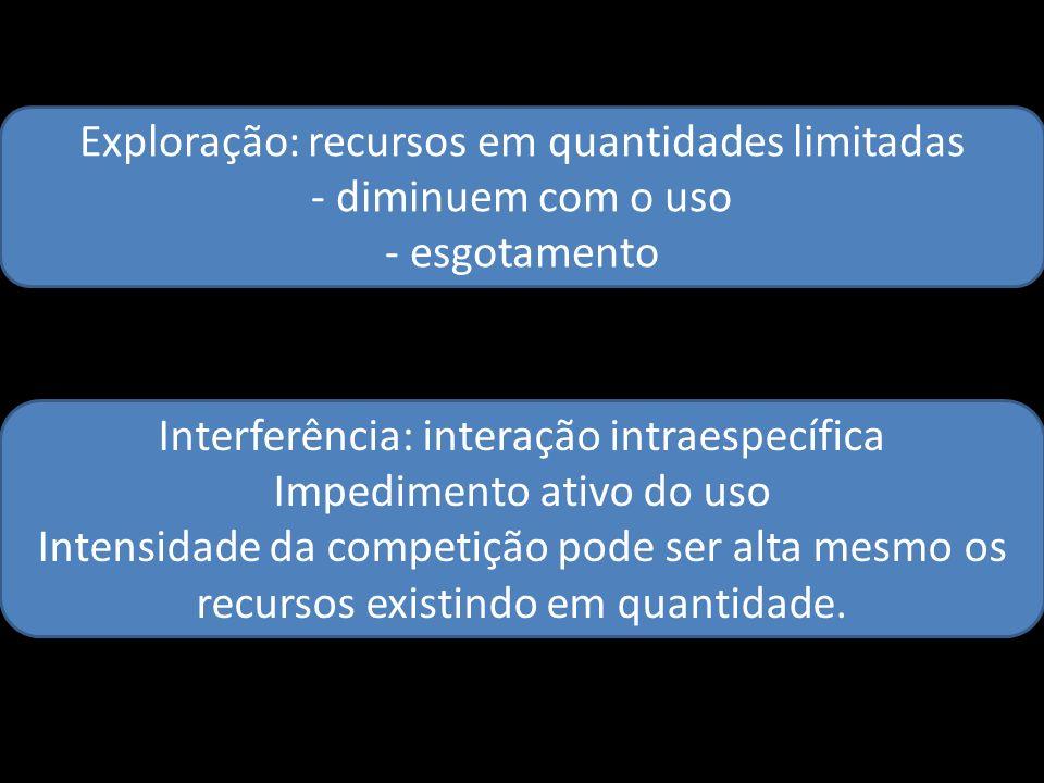 Exploração: recursos em quantidades limitadas - diminuem com o uso - esgotamento Interferência: interação intraespecífica Impedimento ativo do uso Int