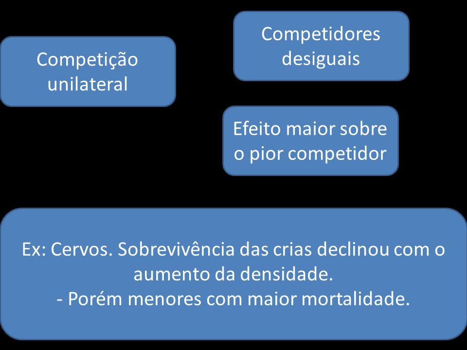 Competição unilateral Competidores desiguais Efeito maior sobre o pior competidor Ex: Cervos. Sobrevivência das crias declinou com o aumento da densid