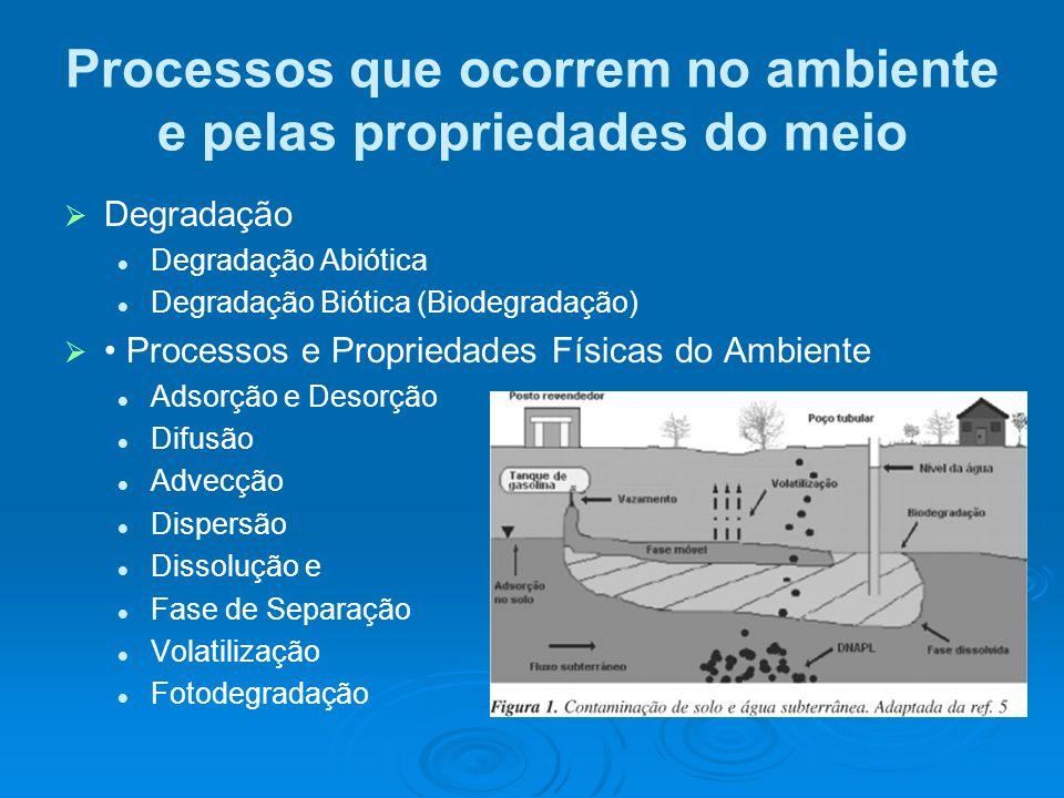 Processos que ocorrem no ambiente e pelas propriedades do meio Degradação Degradação Abiótica Degradação Biótica (Biodegradação) Processos e Proprieda
