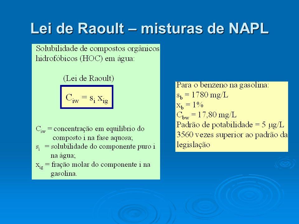 Lei de Raoult – misturas de NAPL