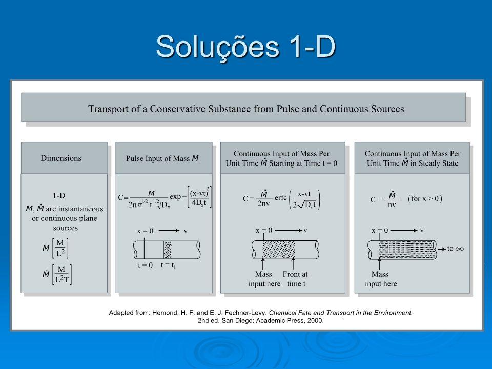Soluções 1-D