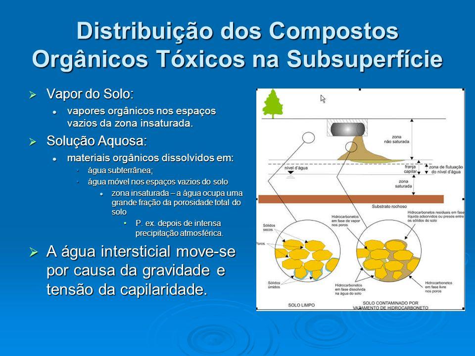 Distribuição dos Compostos Orgânicos Tóxicos na Subsuperfície Vapor do Solo: Vapor do Solo: vapores orgânicos nos espaços vazios da zona insaturada. v