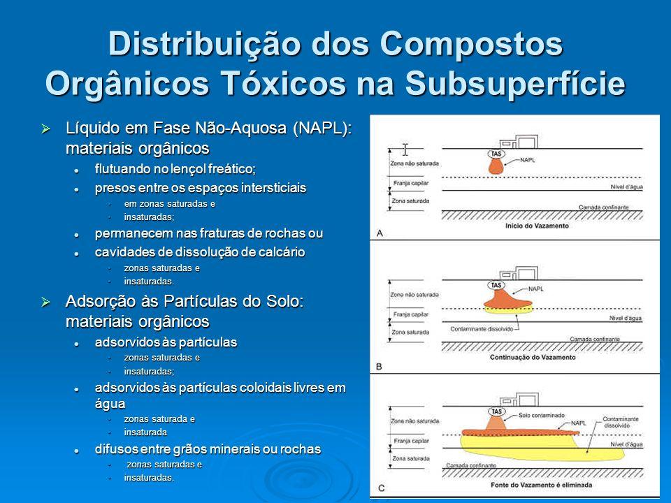 Distribuição dos Compostos Orgânicos Tóxicos na Subsuperfície Líquido em Fase Não-Aquosa (NAPL): materiais orgânicos Líquido em Fase Não-Aquosa (NAPL)
