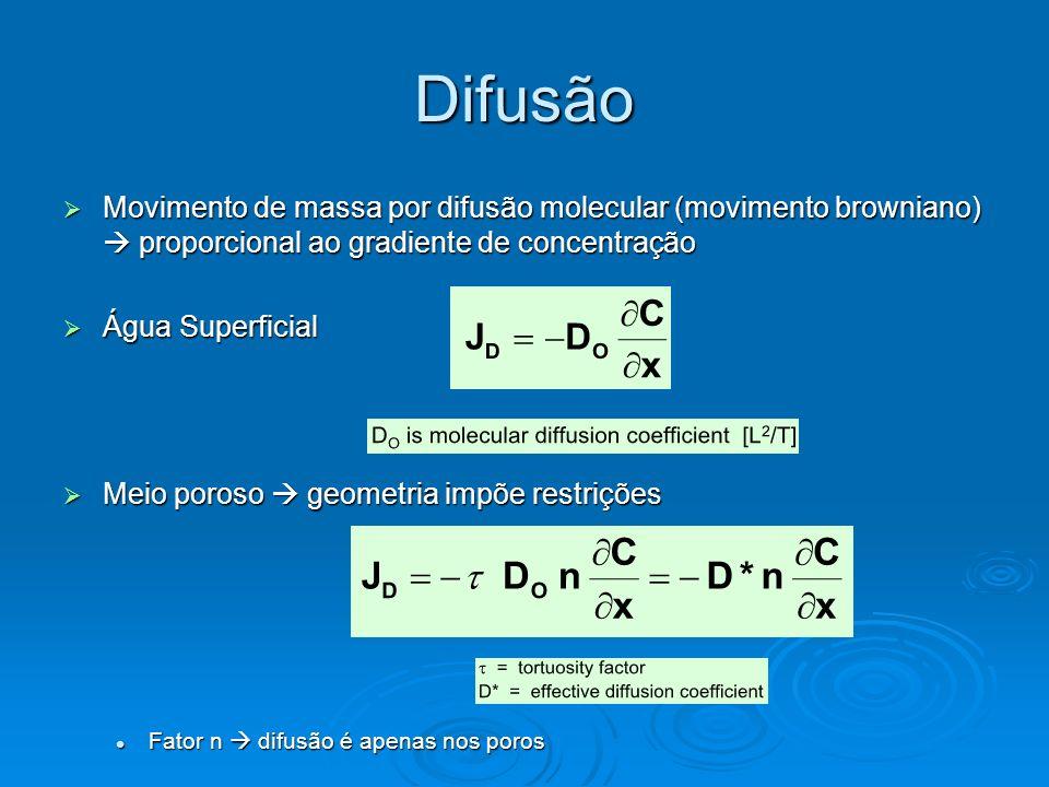 Difusão Movimento de massa por difusão molecular (movimento browniano) proporcional ao gradiente de concentração Movimento de massa por difusão molecu