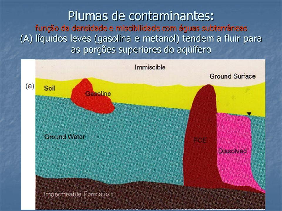 Plumas de contaminantes: função da densidade e miscibilidade com águas subterrâneas (A) líquidos leves (gasolina e metanol) tendem a fluir para as por