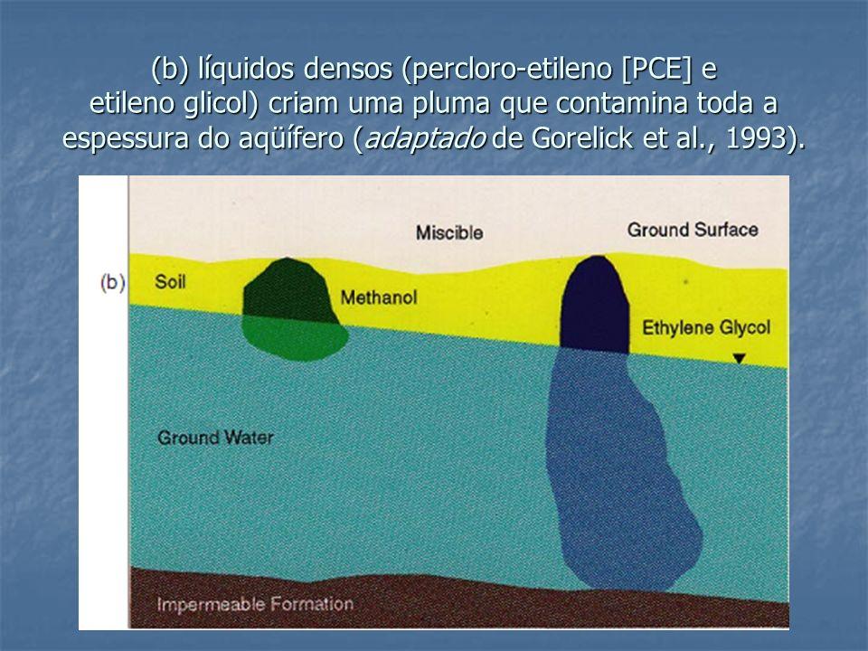 (b) líquidos densos (percloro-etileno [PCE] e etileno glicol) criam uma pluma que contamina toda a espessura do aqüífero (adaptado de Gorelick et al.,