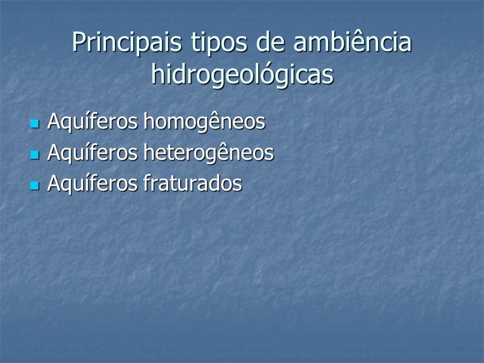 Principais tipos de ambiência hidrogeológicas Aquíferos homogêneos Aquíferos homogêneos Aquíferos heterogêneos Aquíferos heterogêneos Aquíferos fratur