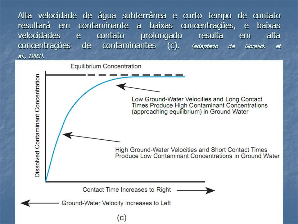 Alta velocidade de água subterrânea e curto tempo de contato resultará em contaminante a baixas concentrações, e baixas velocidades e contato prolonga