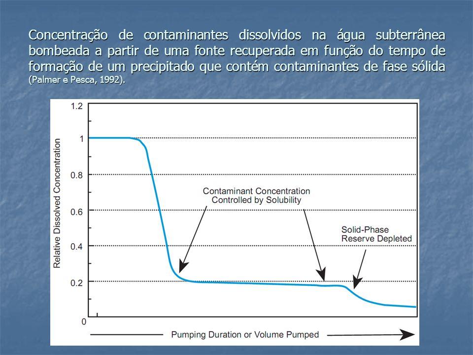 Concentração de contaminantes dissolvidos na água subterrânea bombeada a partir de uma fonte recuperada em função do tempo de formação de um precipita