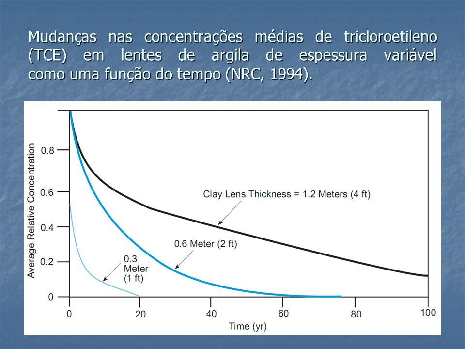 Mudanças nas concentrações médias de tricloroetileno (TCE) em lentes de argila de espessura variável como uma função do tempo (NRC, 1994).