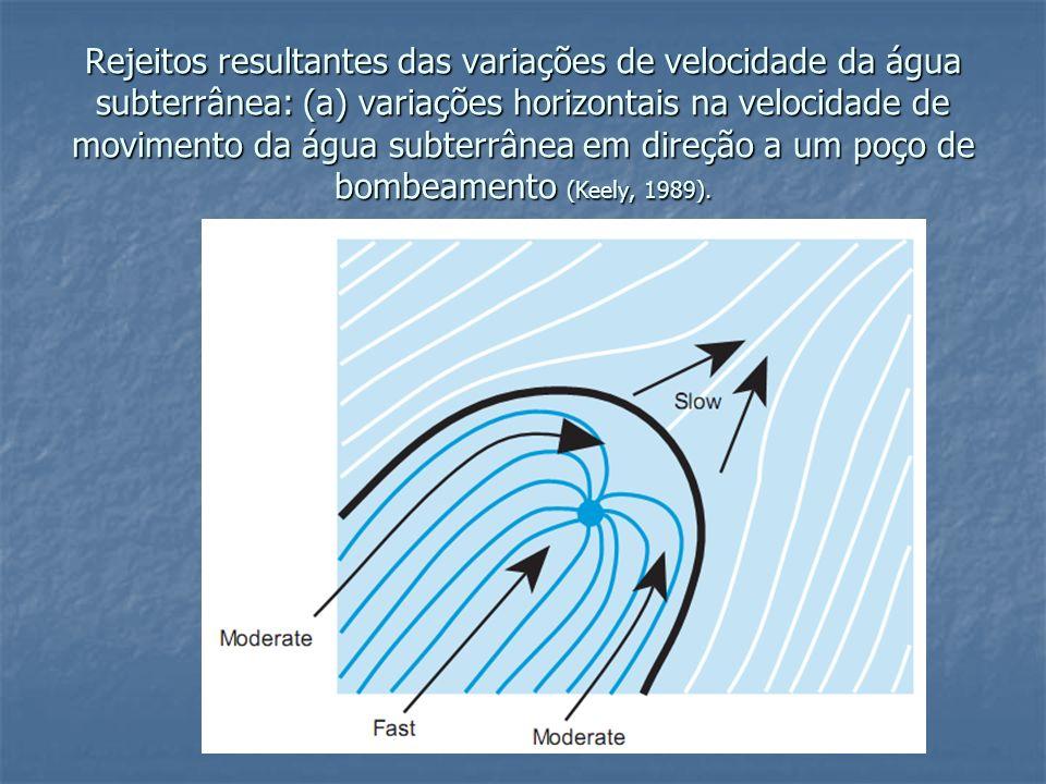 Rejeitos resultantes das variações de velocidade da água subterrânea: (a) variações horizontais na velocidade de movimento da água subterrânea em dire