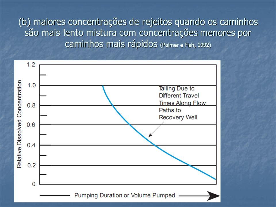 (b) maiores concentrações de rejeitos quando os caminhos são mais lento mistura com concentrações menores por caminhos mais rápidos (Palmer e Fish, 19