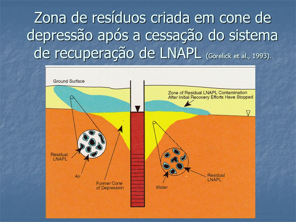 Zona de resíduos criada em cone de depressão após a cessação do sistema de recuperação de LNAPL (Gorelick et al., 1993).