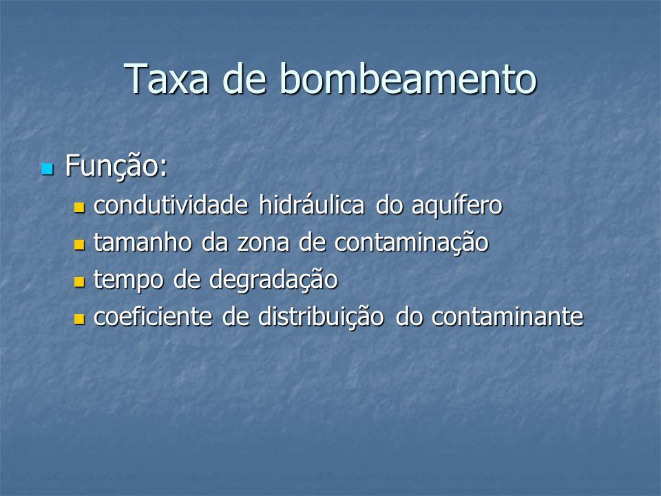 Taxa de bombeamento Função: Função: condutividade hidráulica do aquífero condutividade hidráulica do aquífero tamanho da zona de contaminação tamanho