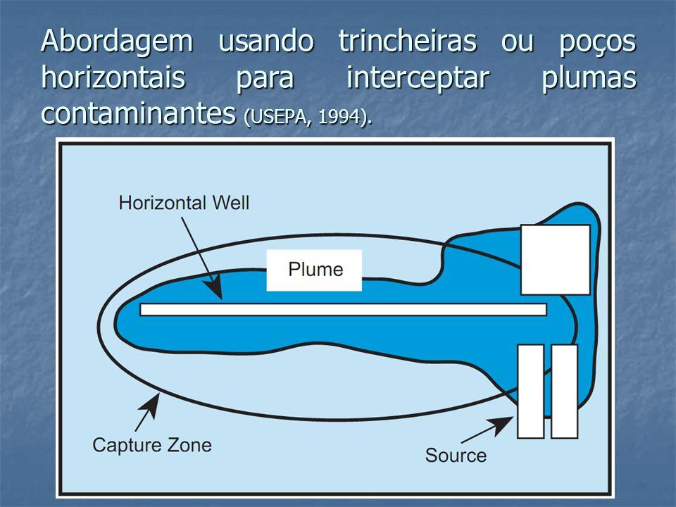 Abordagem usando trincheiras ou poços horizontais para interceptar plumas contaminantes (USEPA, 1994).