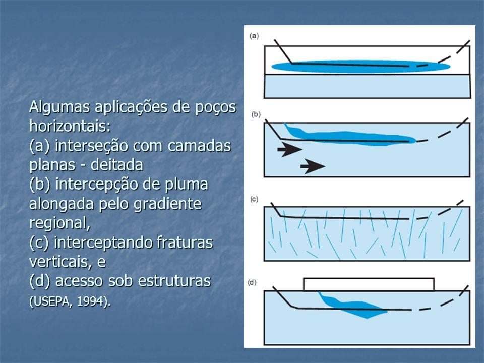 Algumas aplicações de poços horizontais: (a) interseção com camadas planas - deitada (b) intercepção de pluma alongada pelo gradiente regional, (c) in