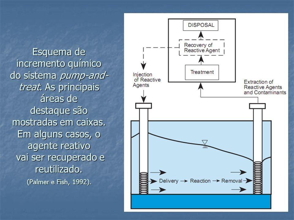 Esquema de incremento químico do sistema pump-and- treat. As principais áreas de destaque são mostradas em caixas. Em alguns casos, o agente reativo v