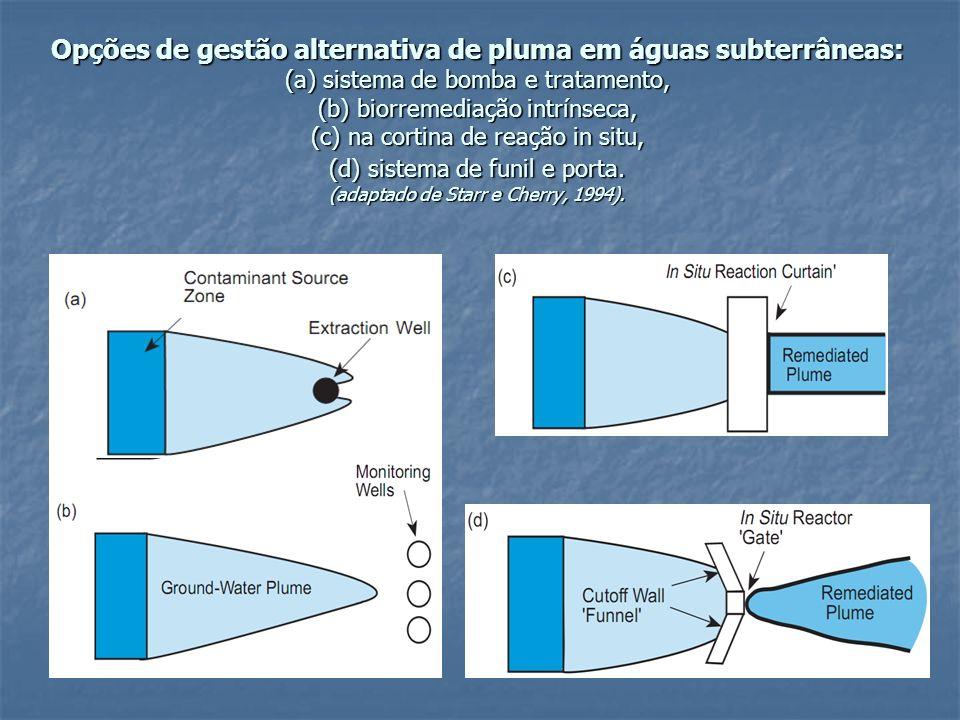 Opções de gestão alternativa de pluma em águas subterrâneas: (a) sistema de bomba e tratamento, (b) biorremediação intrínseca, (c) na cortina de reaçã