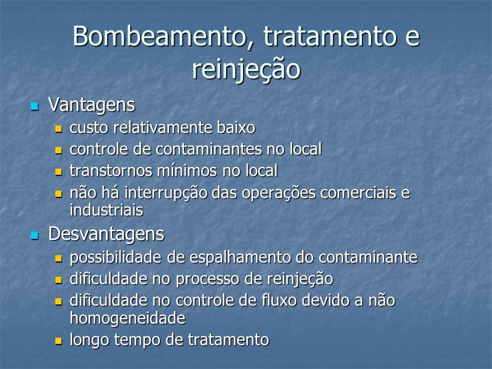 Bombeamento, tratamento e reinjeção Vantagens Vantagens custo relativamente baixo custo relativamente baixo controle de contaminantes no local control
