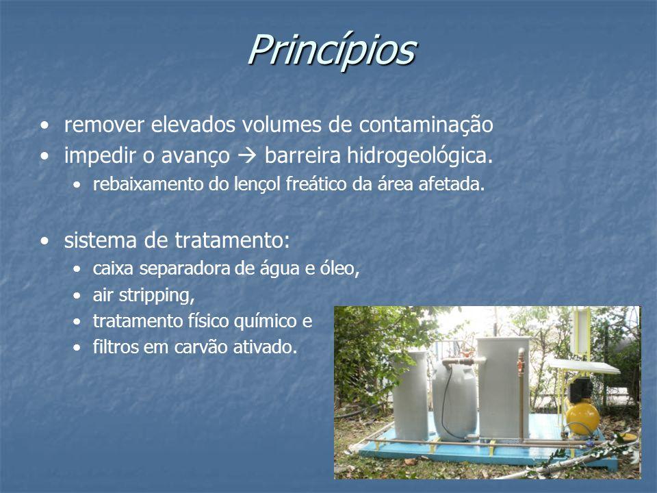 Princípios remover elevados volumes de contaminação impedir o avanço barreira hidrogeológica. rebaixamento do lençol freático da área afetada. sistema