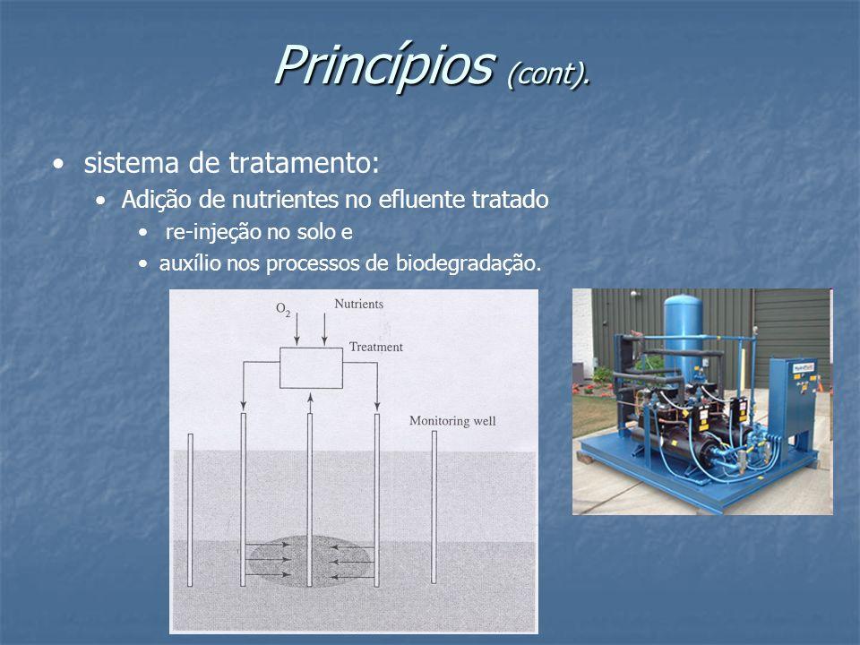 Princípios (cont). sistema de tratamento: Adição de nutrientes no efluente tratado re-injeção no solo e auxílio nos processos de biodegradação.