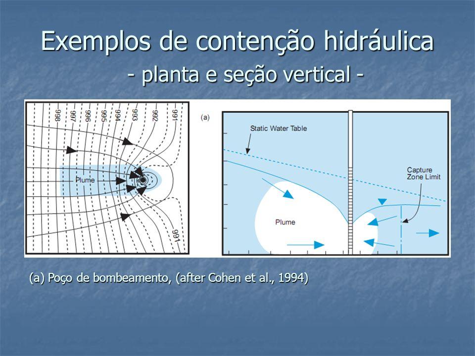 Exemplos de contenção hidráulica - planta e seção vertical - (a) Poço de bombeamento, (after Cohen et al., 1994)