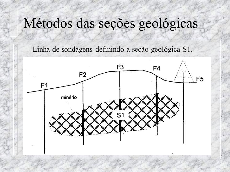 Métodos das seções geológicas Linha de sondagens definindo a seção geológica S1.