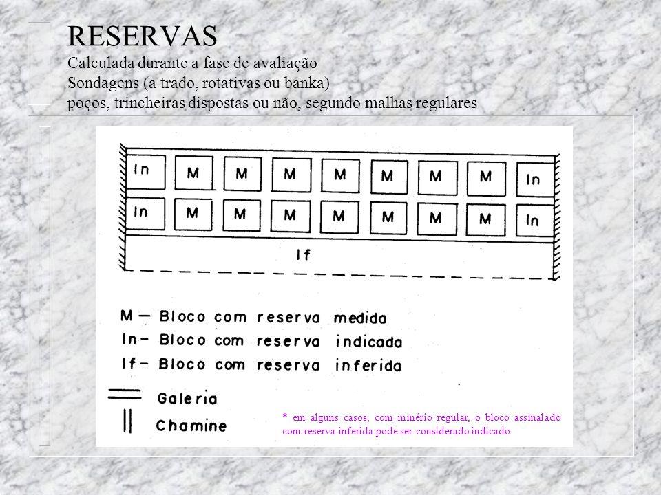 RESERVAS Calculada durante a fase de avaliação Sondagens (a trado, rotativas ou banka) poços, trincheiras dispostas ou não, segundo malhas regulares *