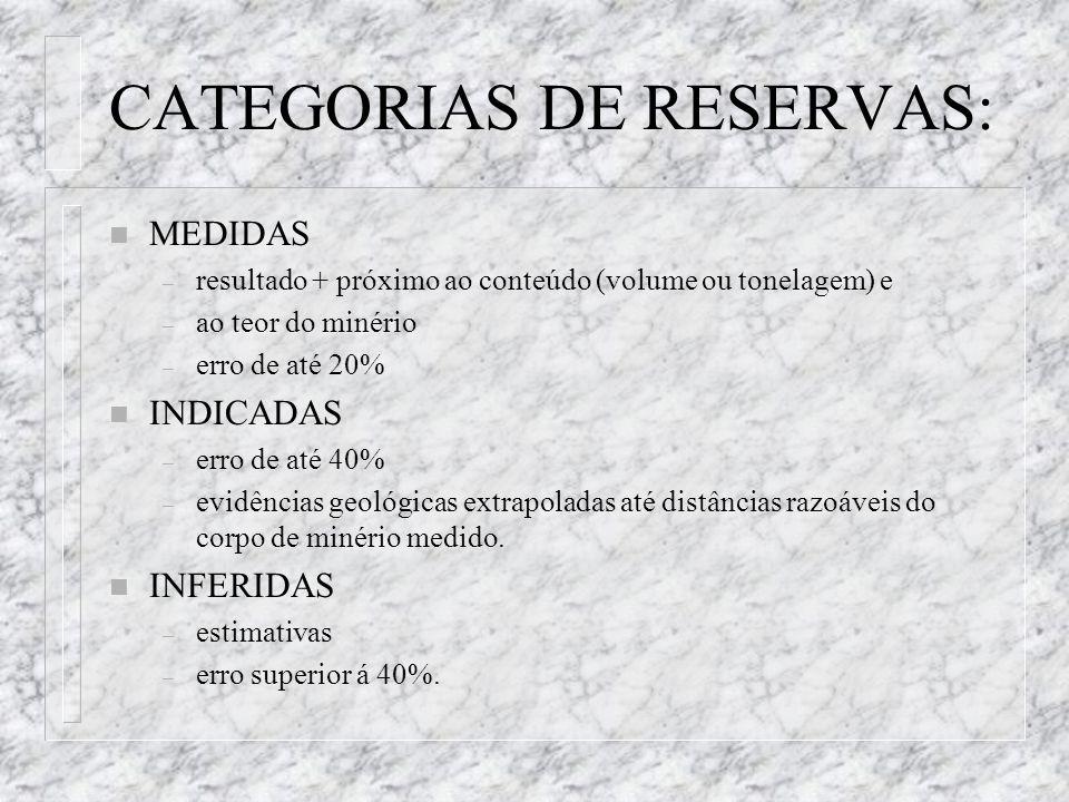 CATEGORIAS DE RESERVAS: n MEDIDAS – resultado + próximo ao conteúdo (volume ou tonelagem) e – ao teor do minério – erro de até 20% n INDICADAS – erro