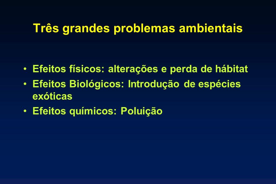 Três grandes problemas ambientais Efeitos físicos: alterações e perda de hábitat Efeitos Biológicos: Introdução de espécies exóticas Efeitos químicos: