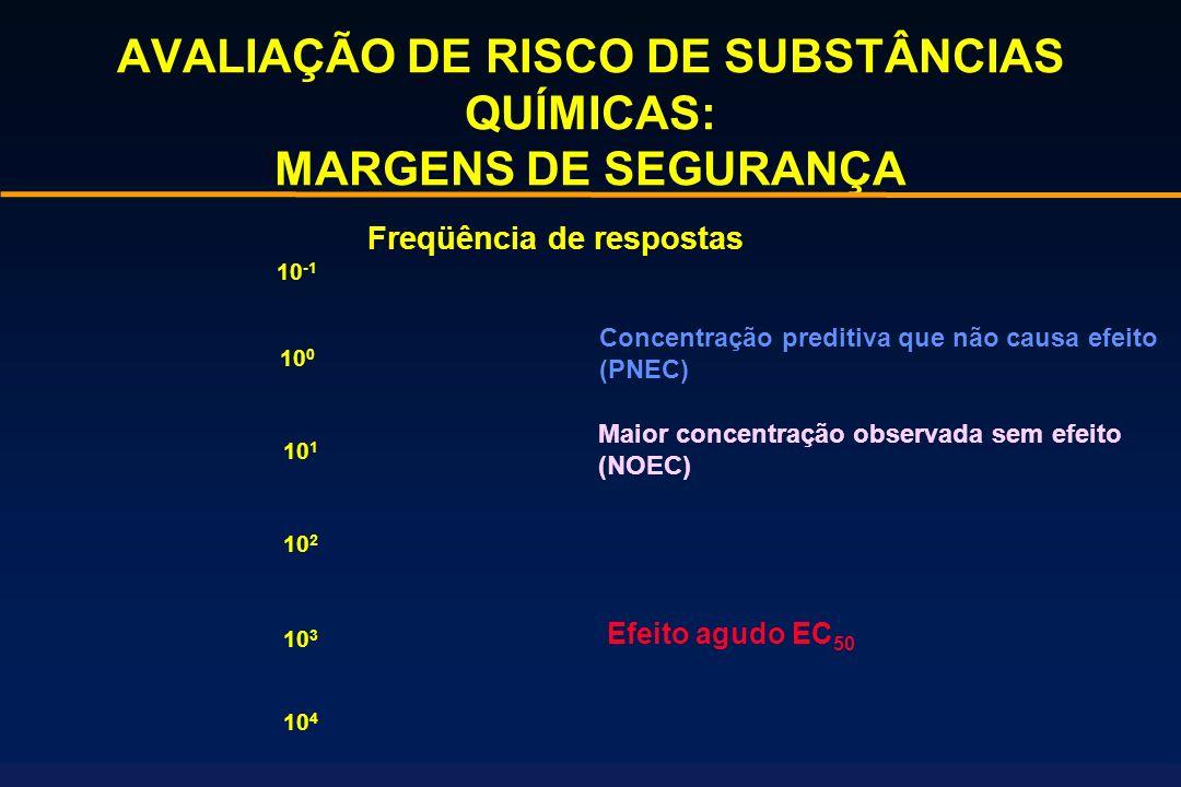 AVALIAÇÃO DE RISCO DE SUBSTÂNCIAS QUÍMICAS: MARGENS DE SEGURANÇA Concentração preditiva que não causa efeito (PNEC) Maior concentração observada sem e