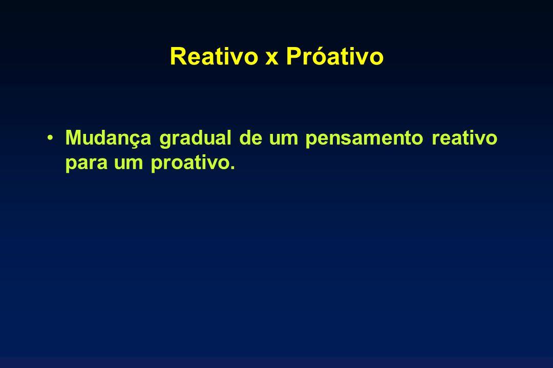 Reativo x Próativo Mudança gradual de um pensamento reativo para um proativo.