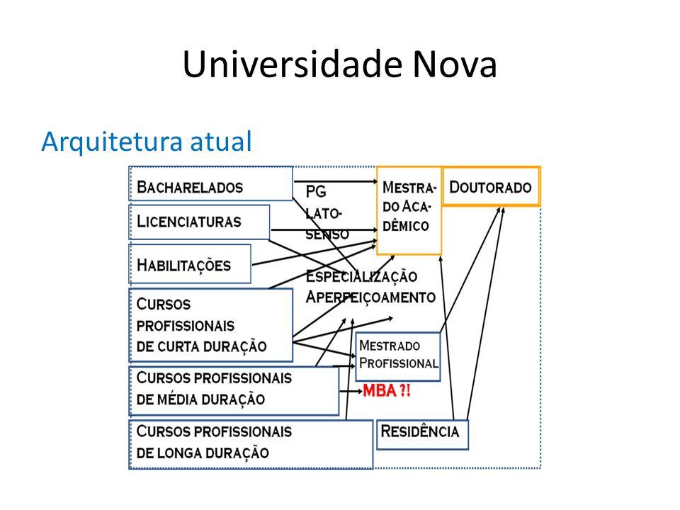 Universidade Nova Arquitetura atual